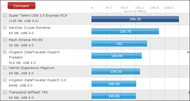 usb2.0 vs usb3.0